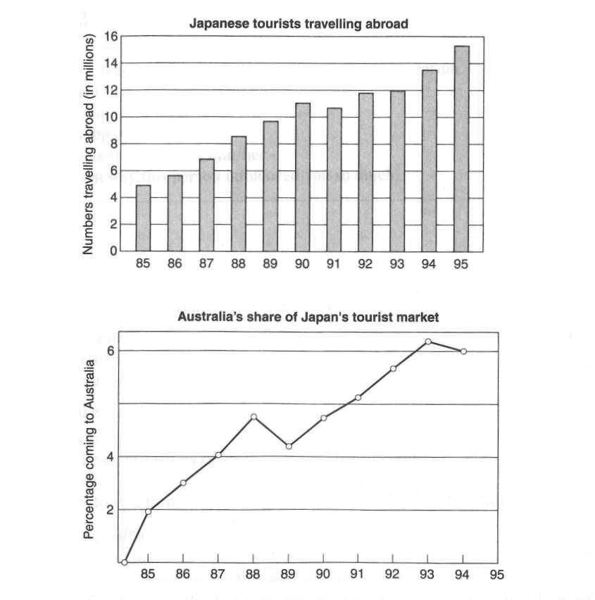 IELTS 3 Test 1 Task 1 model answer - Japanese tourists between 1985 and 1995
